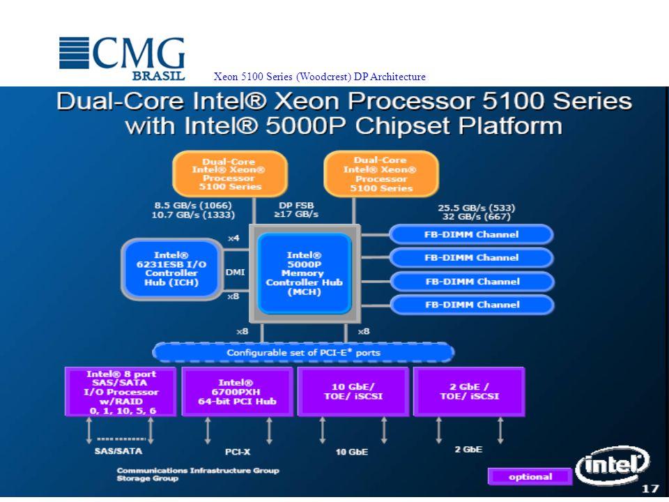 Proibida cópia ou divulgação sem permissão escrita do CMG Brasil. Xeon 5100 Series (Woodcrest) DP Architecture Source: Intel public data