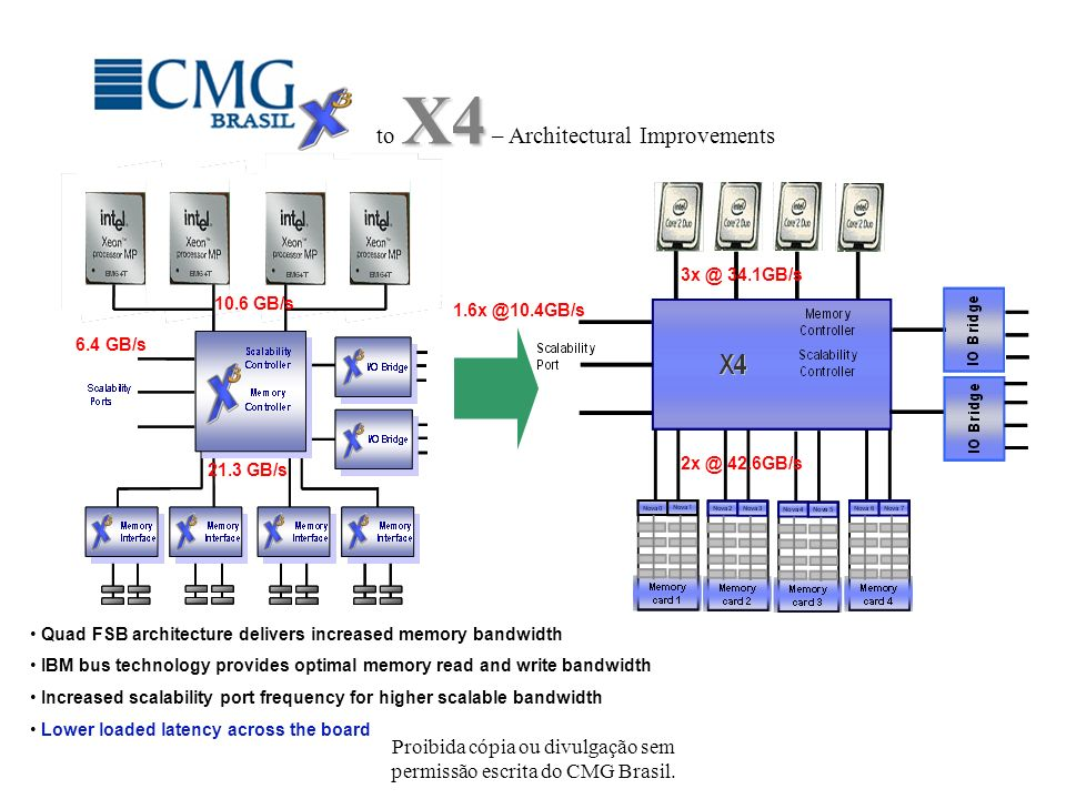 Proibida cópia ou divulgação sem permissão escrita do CMG Brasil. 3x @ 34.1GB/s 10.6 GB/s 2x @ 42.6GB/s 21.3 GB/s 1.6x @10.4GB/s 6.4 GB/s Quad FSB arc