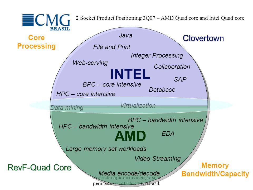 Proibida cópia ou divulgação sem permissão escrita do CMG Brasil. 2 Socket Product Positioning 3Q07 – AMD Quad core and Intel Quad core INTEL AMD Inte