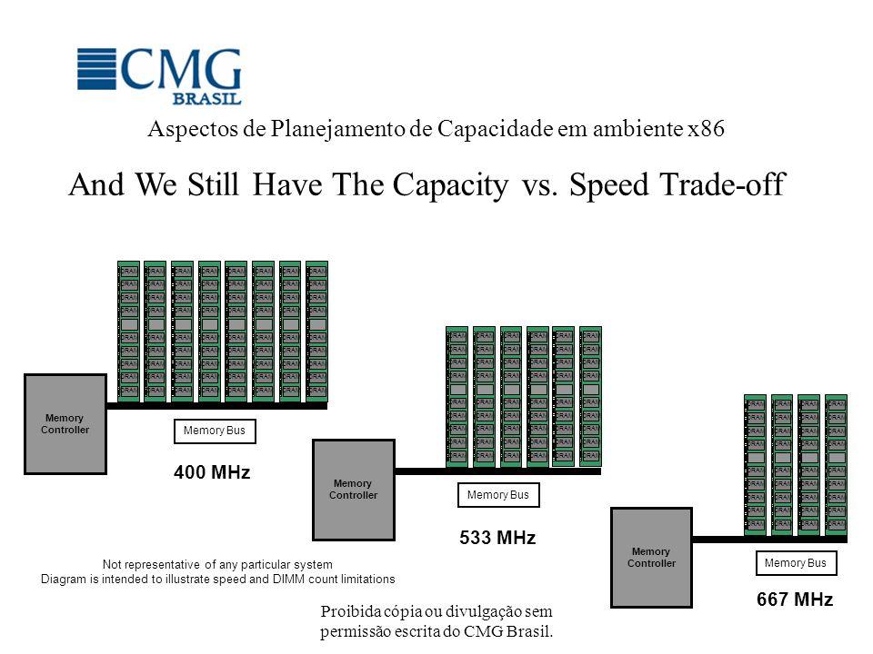 Proibida cópia ou divulgação sem permissão escrita do CMG Brasil. Memory Controller Memory Bus DRAM 400 MHz Memory Controller Memory Bus DRAM 533 MHz