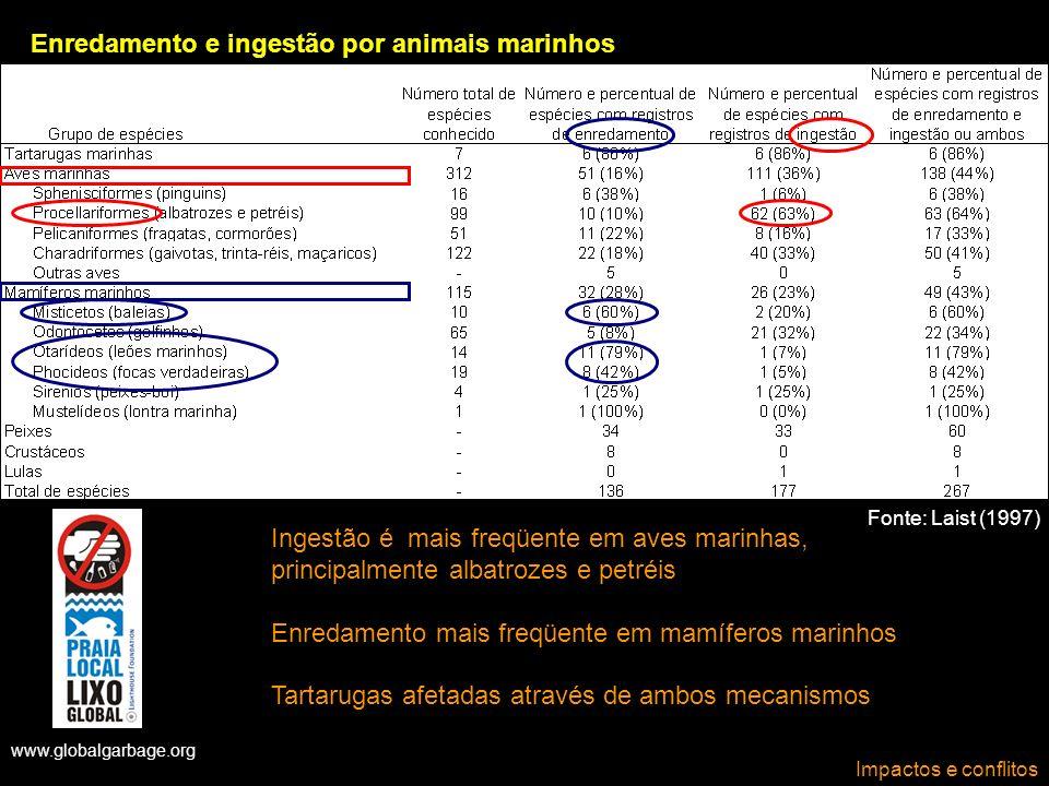 www.globalgarbage.org Fonte: Laist (1997) Impactos e conflitos Enredamento e ingestão por animais marinhos Ingestão é mais freqüente em aves marinhas,