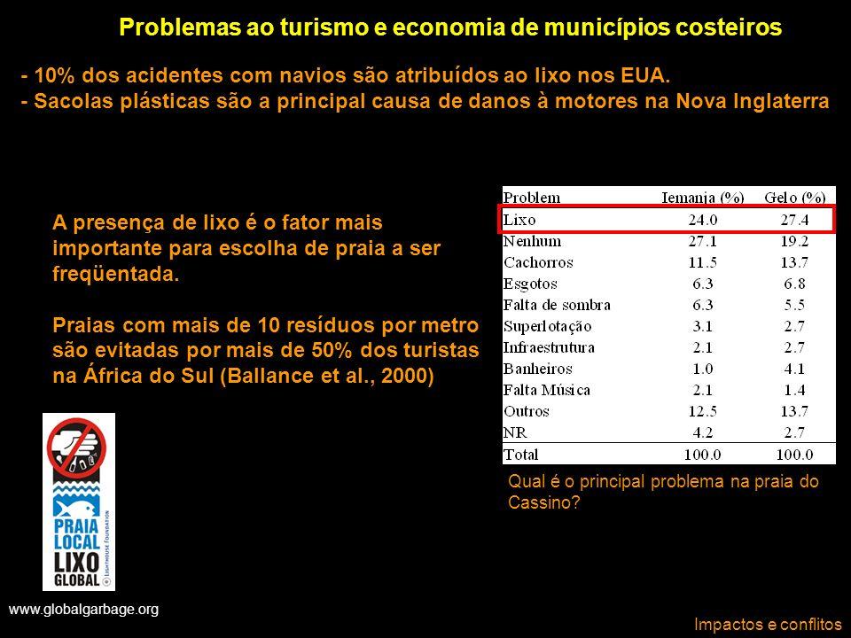 www.globalgarbage.org Impactos e conflitos Problemas ao turismo e economia de municípios costeiros Qual é o principal problema na praia do Cassino? A