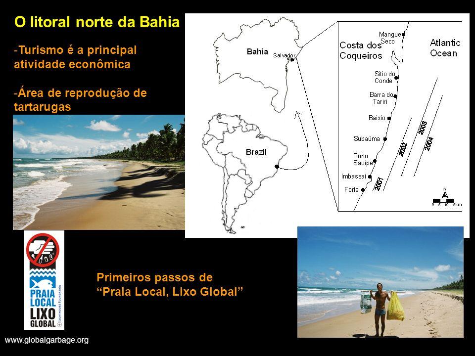 www.globalgarbage.org O litoral norte da Bahia -Turismo é a principal atividade econômica -Área de reprodução de tartarugas Primeiros passos de Praia