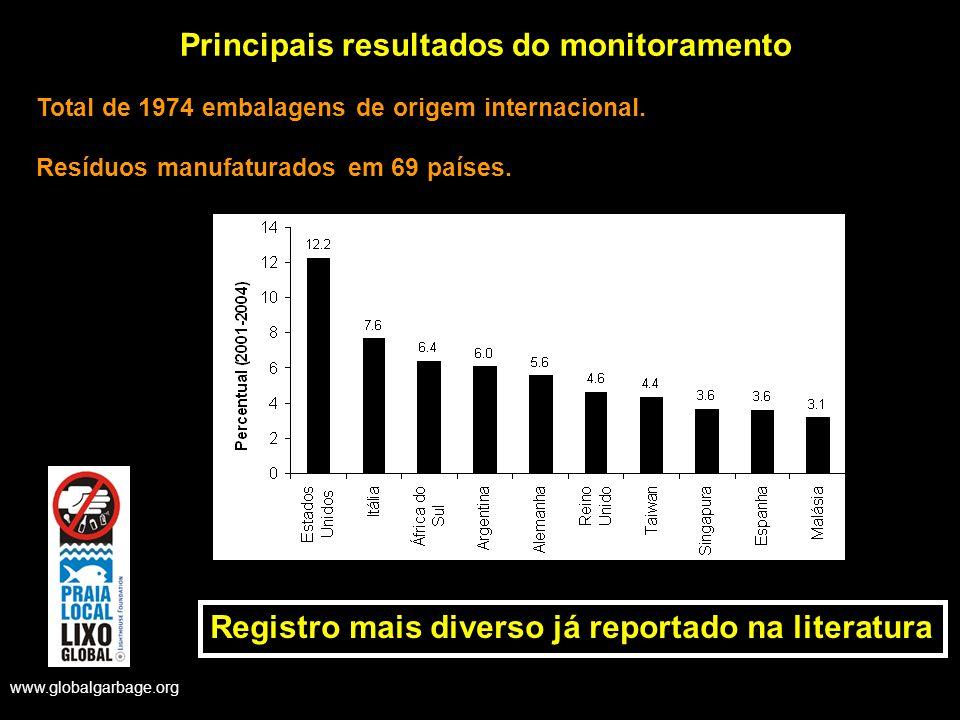 www.globalgarbage.org Principais resultados do monitoramento Total de 1974 embalagens de origem internacional. Resíduos manufaturados em 69 países. Re