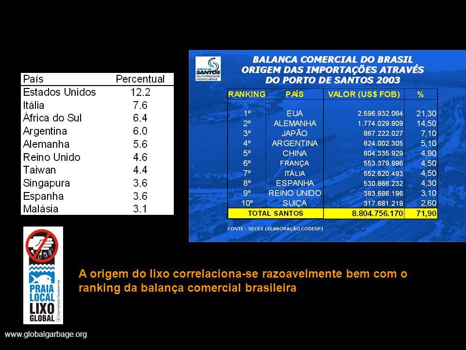 www.globalgarbage.org A origem do lixo correlaciona-se razoavelmente bem com o ranking da balança comercial brasileira