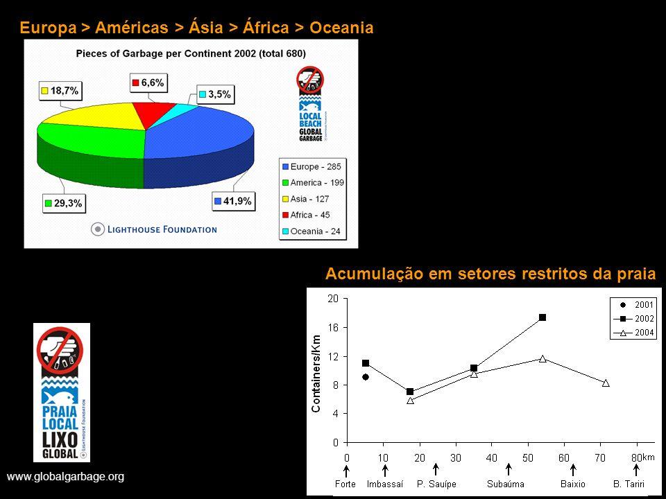 www.globalgarbage.org Europa > Américas > Ásia > África > Oceania Acumulação em setores restritos da praia