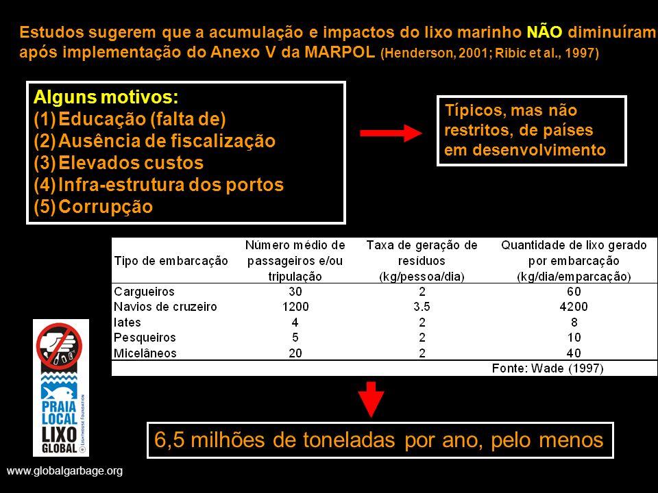 www.globalgarbage.org Estudos sugerem que a acumulação e impactos do lixo marinho NÃO diminuíram após implementação do Anexo V da MARPOL (Henderson, 2