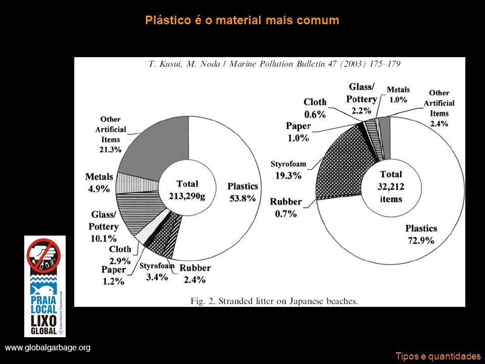 www.globalgarbage.org Plástico é o material mais comum Tipos e quantidades