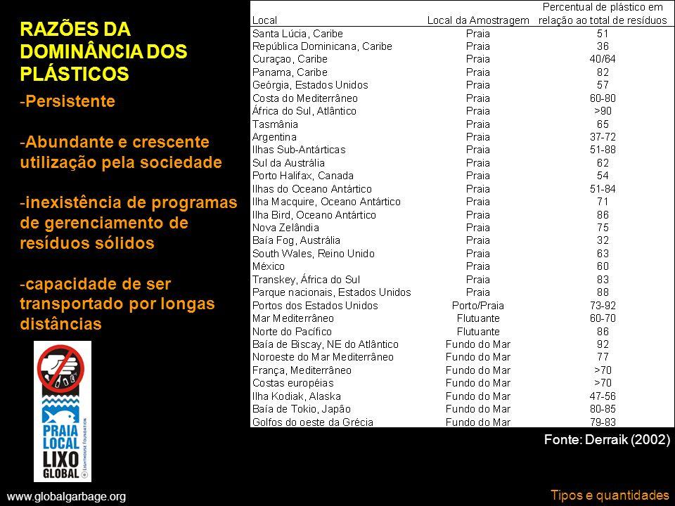 www.globalgarbage.org Tipos e quantidades Fonte: Derraik (2002) RAZÕES DA DOMINÂNCIA DOS PLÁSTICOS -Persistente -Abundante e crescente utilização pela