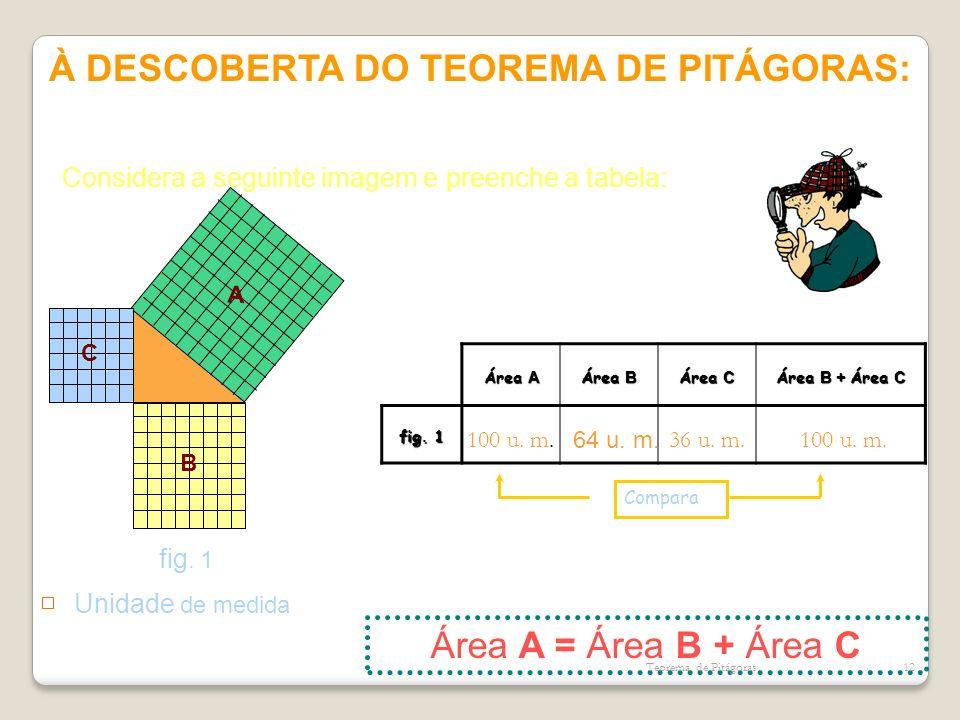 À DESCOBERTA DO TEOREMA DE PITÁGORAS: A B C Unidade de medida fig. 1 Área A Área B Área C Área B + Área C fig. 1 Compara Área A = Área B + Área C Cons