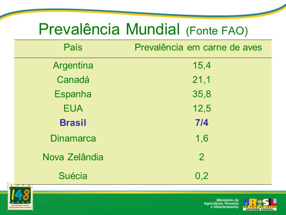 Prevalência Mundial (Fonte FAO) PaísPrevalência em carne de aves Argentina15,4 Canadá21,1 Espanha35,8 EUA12,5 Brasil7/4 Dinamarca1,6 Nova Zelândia2 Su