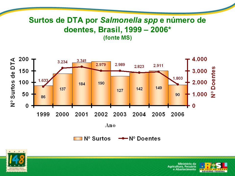 Surtos de DTA por Salmonella spp e número de doentes, Brasil, 1999 – 2006* (fonte MS)