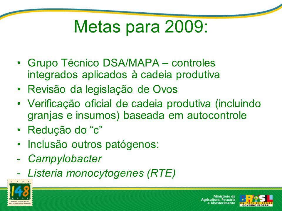Metas para 2009: Grupo Técnico DSA/MAPA – controles integrados aplicados à cadeia produtiva Revisão da legislação de Ovos Verificação oficial de cadei