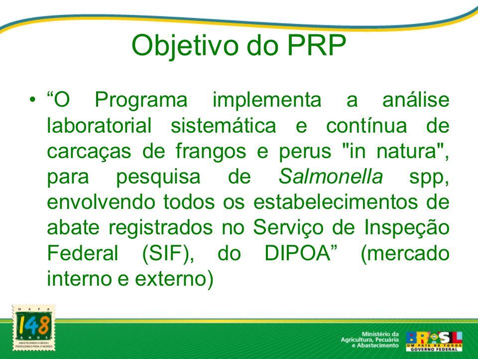 Objetivo do PRP O Programa implementa a análise laboratorial sistemática e contínua de carcaças de frangos e perus
