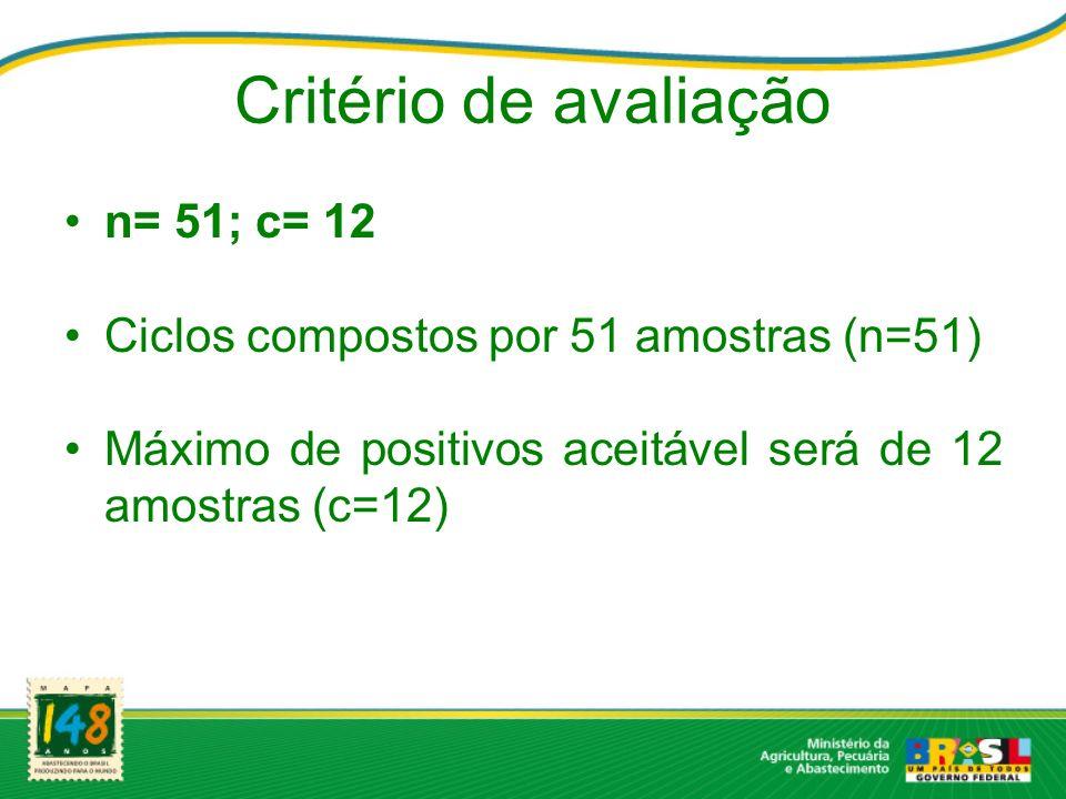 Critério de avaliação n= 51; c= 12 Ciclos compostos por 51 amostras (n=51) Máximo de positivos aceitável será de 12 amostras (c=12)