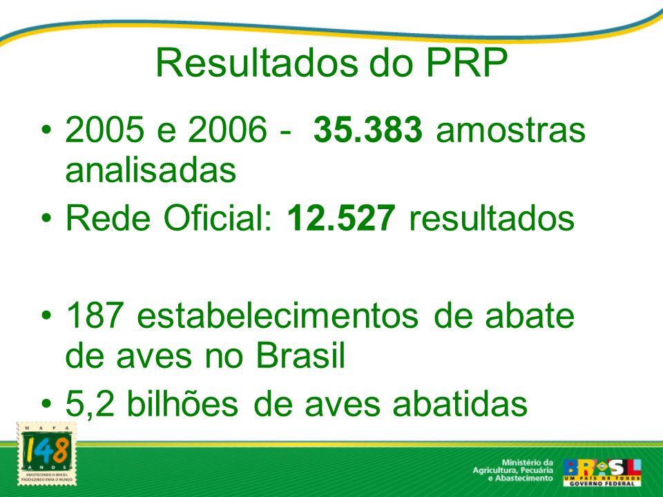 Resultados do PRP 2005 e 2006 - 35.383 amostras analisadas Rede Oficial: 12.527 resultados 187 estabelecimentos de abate de aves no Brasil 5,2 bilhões