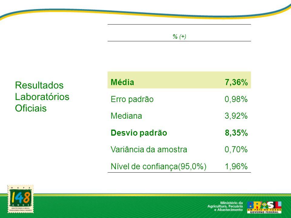 % (+) Média7,36% Erro padrão0,98% Mediana3,92% Desvio padrão8,35% Variância da amostra0,70% Nível de confiança(95,0%)1,96% Resultados Laboratórios Ofi