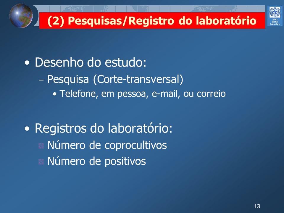 13 (2) Pesquisas/Registro do laboratório Desenho do estudo: Pesquisa (Corte-transversal) Telefone, em pessoa, e-mail, ou correio Registros do laborató