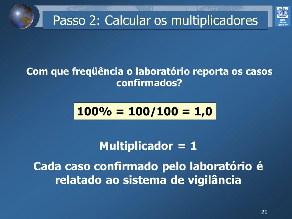 21 100% = 100/100 = 1,0 Com que freqüência o laboratório reporta os casos confirmados? Multiplicador = 1 Cada caso confirmado pelo laboratório é relat