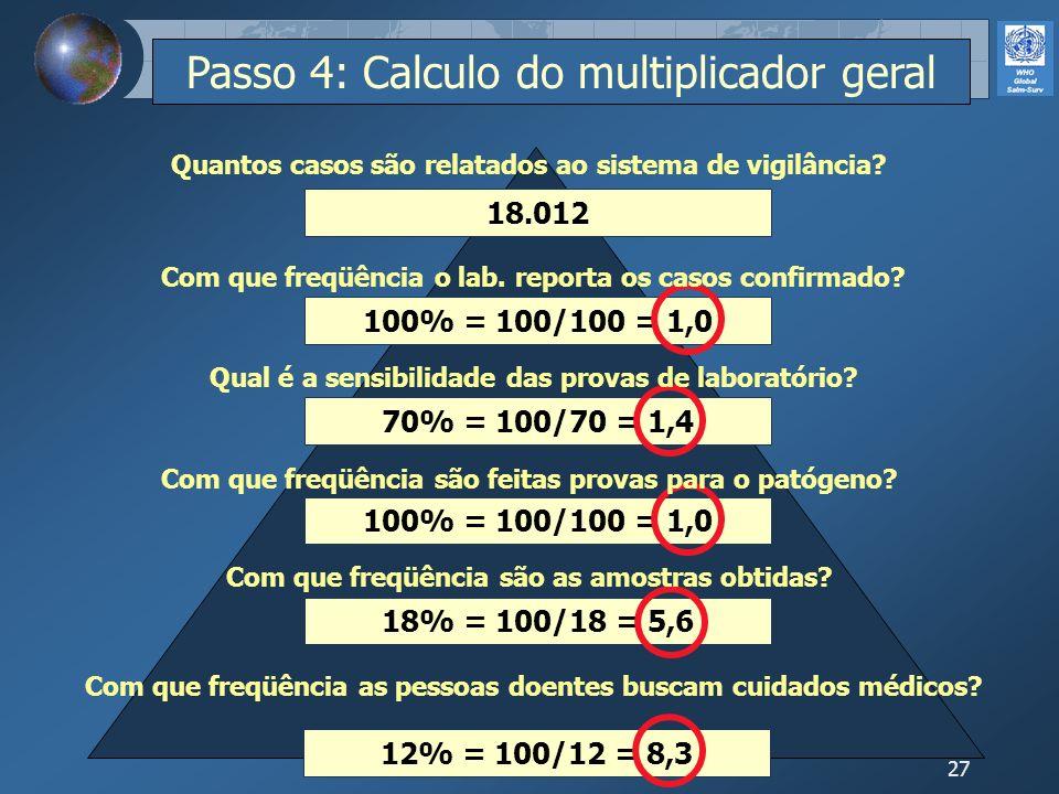 27 12% = 100/12 = 8,3 18% = 100/18 = 5,6 100% = 100/100 = 1,0 70% = 100/70 = 1,4 100% = 100/100 = 1,0 18.012 Com que freqüência as pessoas doentes bus