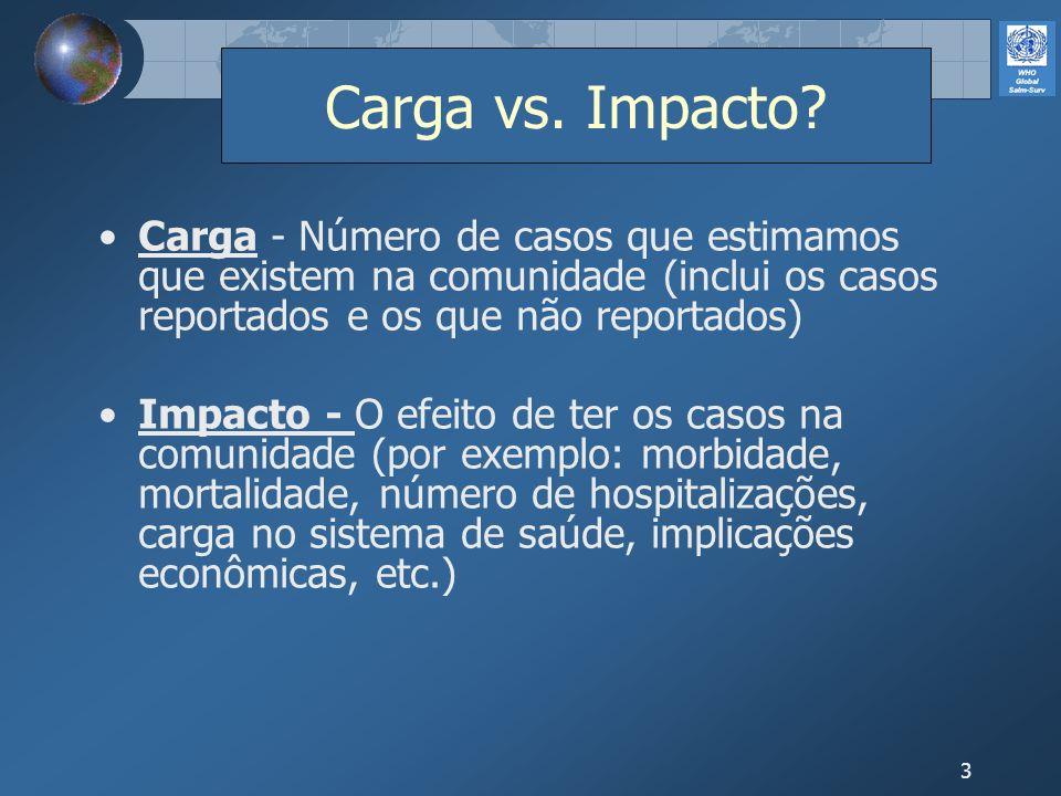 3 Carga vs. Impacto? Carga - Número de casos que estimamos que existem na comunidade (inclui os casos reportados e os que não reportados) Impacto - O