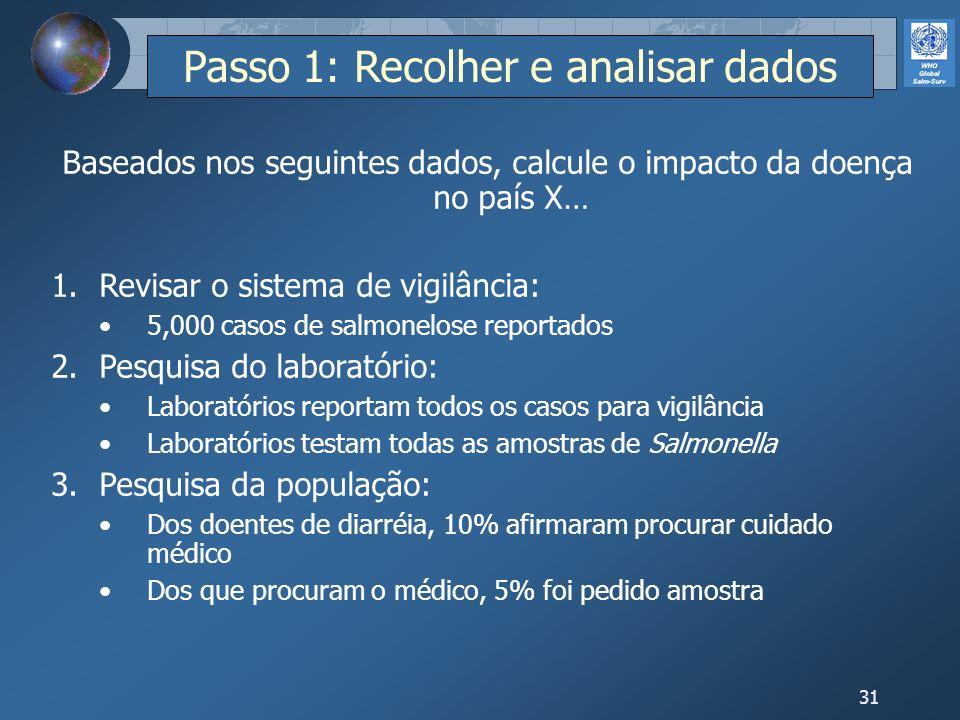 31 Baseados nos seguintes dados, calcule o impacto da doença no país X… 1.Revisar o sistema de vigilância: 5,000 casos de salmonelose reportados 2.Pes