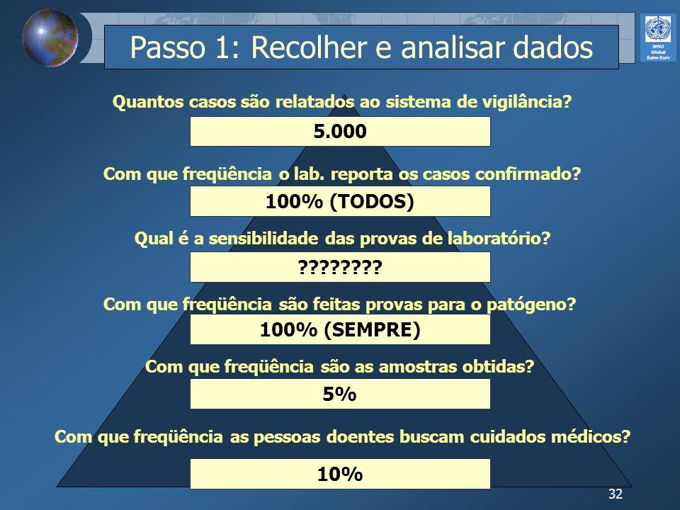 32 10% 5% 100% (SEMPRE) ???????? 100% (TODOS) 5.000 Com que freqüência as pessoas doentes buscam cuidados médicos? Com que freqüência são as amostras