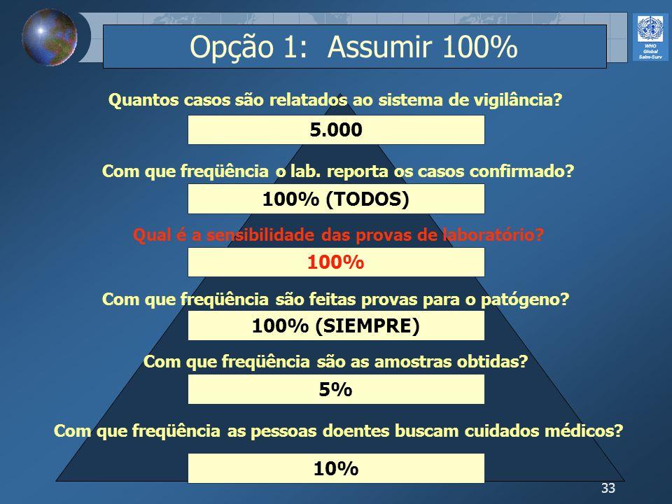 33 10% 5% 100% (SIEMPRE) 100% 100% (TODOS) 5.000 Opção 1: Assumir 100% Com que freqüência as pessoas doentes buscam cuidados médicos? Com que freqüênc