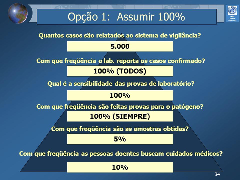 34 10% 5% 100% (SIEMPRE) 100% 100% (TODOS) 5.000 Com que freqüência as pessoas doentes buscam cuidados médicos? Com que freqüência são as amostras obt
