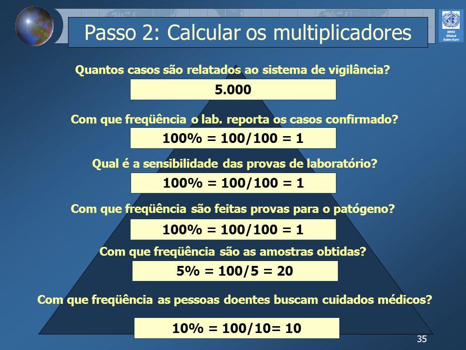 35 10% = 100/10= 10 5% = 100/5 = 20 100% = 100/100 = 1 5.000 100% = 100/100 = 1 Com que freqüência as pessoas doentes buscam cuidados médicos? Com que