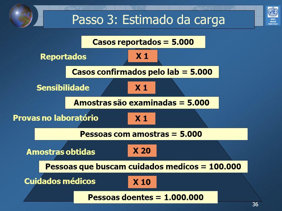 36 X 1 X 20 X 10 Passo 3: Estimado da carga Pessoas doentes = 1.000.000 Pessoas que buscam cuidados medicos = 100.000 Pessoas com amostras = 5.000 Amo