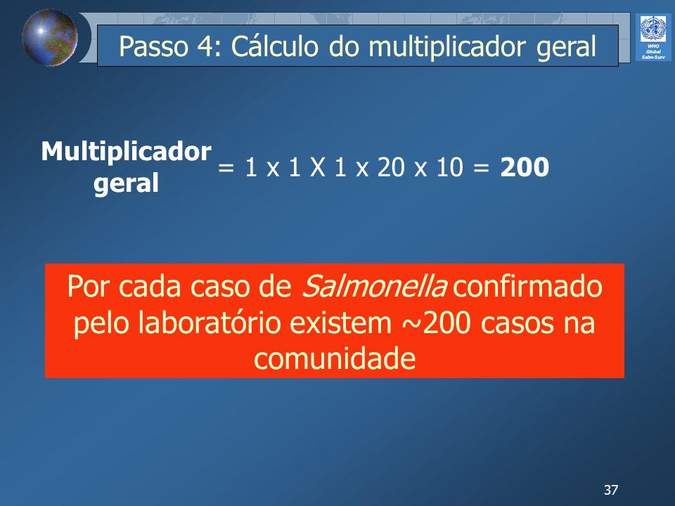 37 = 1 x 1 X 1 x 20 x 10 = 200 Por cada caso de Salmonella confirmado pelo laboratório existem ~200 casos na comunidade Multiplicador geral Passo 4: C