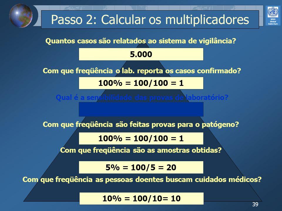 39 10% = 100/10= 10 5% = 100/5 = 20 100% = 100/100 = 1 5.000 Com que freqüência as pessoas doentes buscam cuidados médicos? Com que freqüência são as