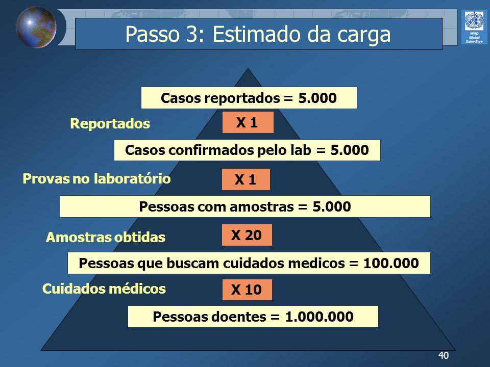 40 X 1 X 20 X 10 Passo 3: Estimado da carga Pessoas doentes = 1.000.000 Pessoas que buscam cuidados medicos = 100.000 Pessoas com amostras = 5.000 Cas