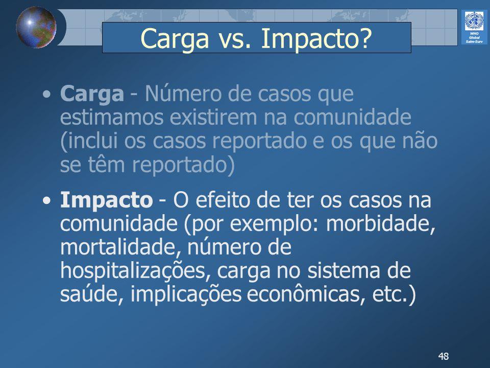 48 Carga vs. Impacto? Carga - Número de casos que estimamos existirem na comunidade (inclui os casos reportado e os que não se têm reportado) Impacto