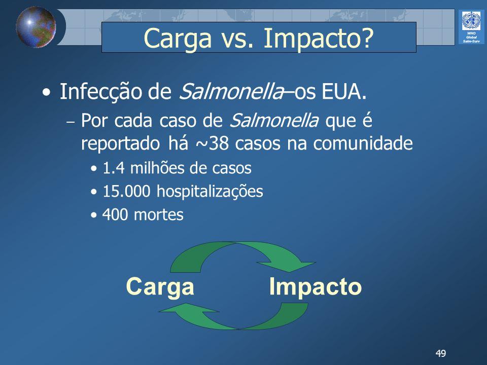 49 Infecção de Salmonella–os EUA. Por cada caso de Salmonella que é reportado há ~38 casos na comunidade 1.4 milhões de casos 15.000 hospitalizações 4