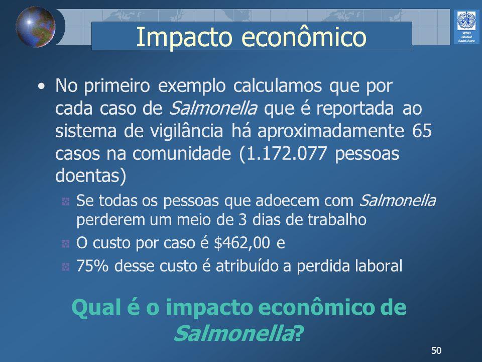 50 Impacto econômico No primeiro exemplo calculamos que por cada caso de Salmonella que é reportada ao sistema de vigilância há aproximadamente 65 cas