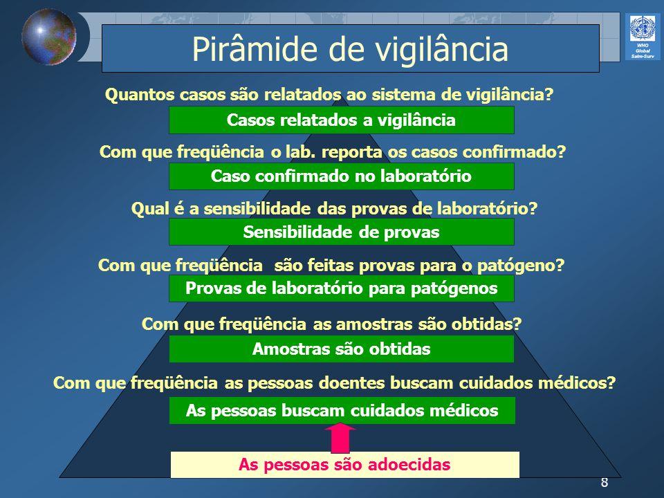 8 Pirâmide de vigilância Com que freqüência as pessoas doentes buscam cuidados médicos? Com que freqüência as amostras são obtidas? Com que freqüência
