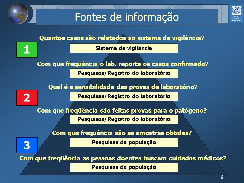 9 Pesquisas da população Pesquisas/Registro do laboratório Sistema de vigilância Fontes de informação 1 2 3 Com que freqüência as pessoas doentes busc