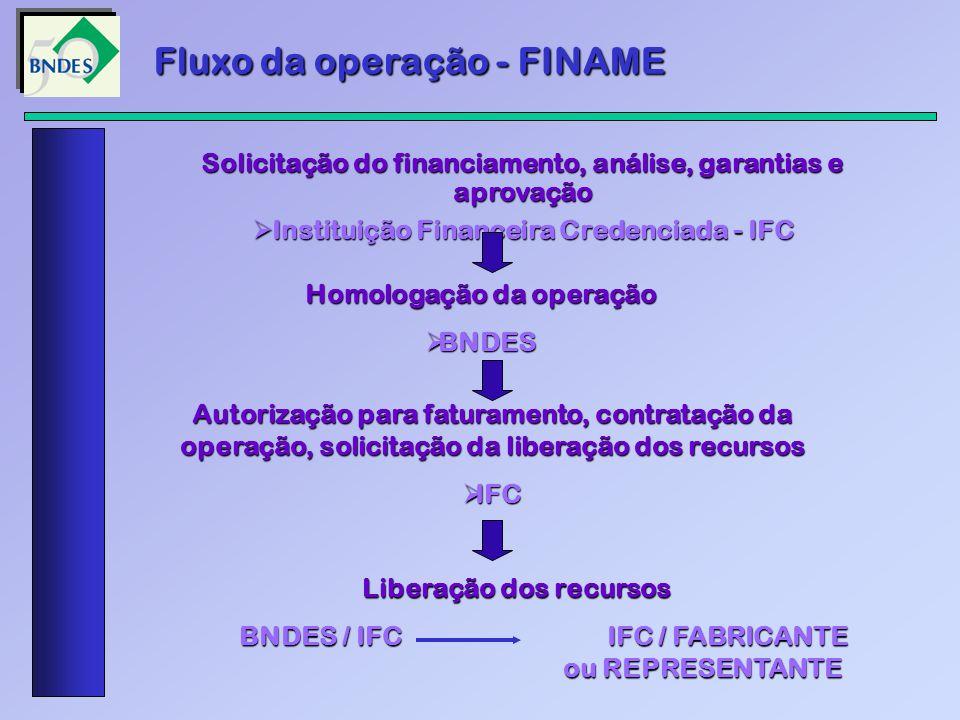 Solicitação do financiamento, análise, garantias e aprovação Instituição Financeira Credenciada - IFC Instituição Financeira Credenciada - IFC Homolog