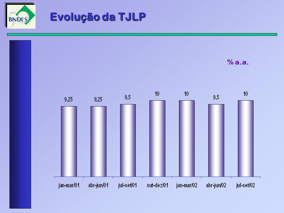 Evolução da TJLP % a.a.