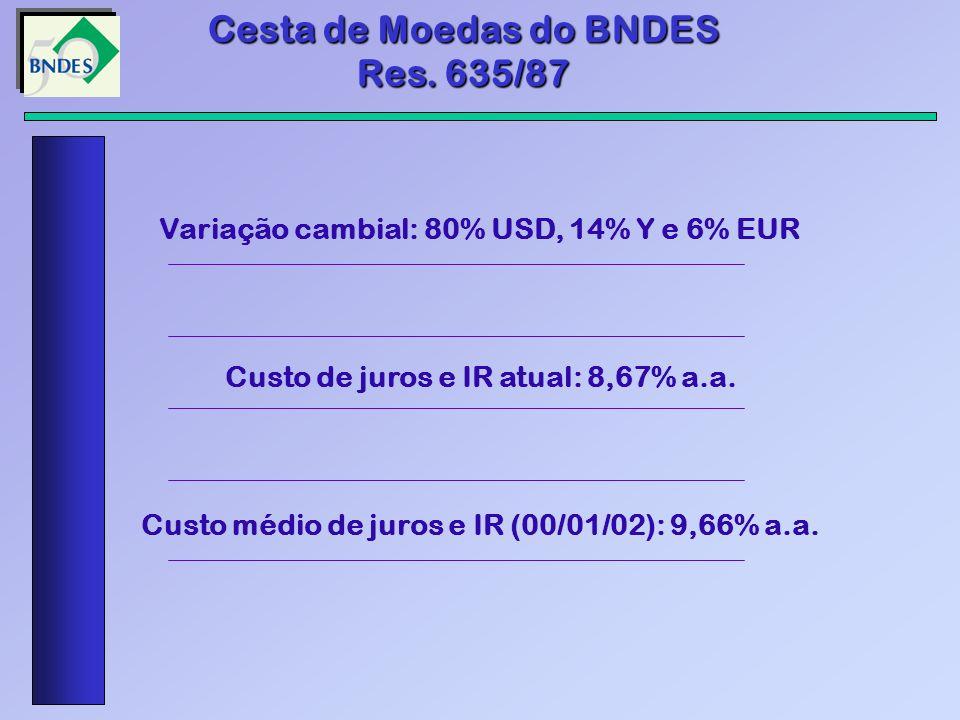 Cesta de Moedas do BNDES Res. 635/87 Variação cambial: 80% USD, 14% Y e 6% EUR Custo de juros e IR atual: 8,67% a.a. Custo médio de juros e IR (00/01/