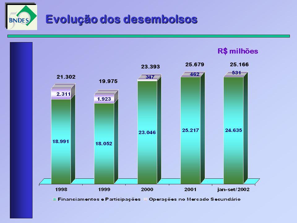Evolução dos desembolsos R$ milhões 21.302 19.975 23.393 25.67925.166