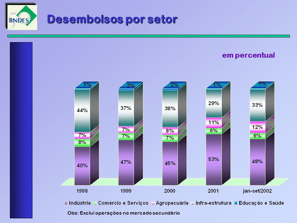 Desembolsos segundo porte da empresa em percentual Obs: Exclui operações no mercado secundário