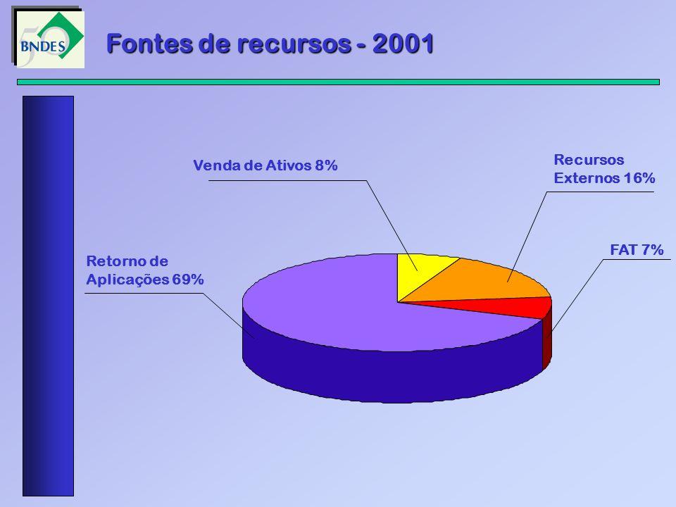 Retorno de Aplicações 69% Venda de Ativos 8% Recursos Externos 16% FAT 7% Fontes de recursos - 2001