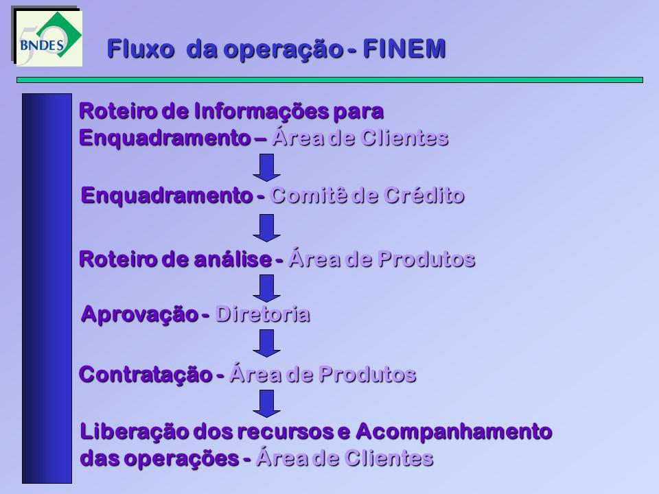 Fluxo da operação - FINEM Roteiro de Informações para Enquadramento – Área de Clientes Enquadramento - Comitê de Crédito Roteiro de análise -Área de P