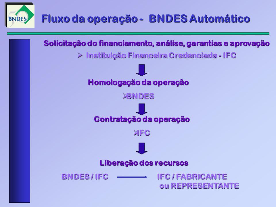 Solicitação do financiamento, análise, garantias e aprovação Instituição Financeira Credenciada - IFC Instituição Financeira Credenciada - IFC Homologação da operação BNDES BNDES Autorização para faturamento, contratação da operação, solicitação da liberação dos recursos IFC IFC Liberação dos recursos BNDES / IFC IFC / FABRICANTE ou REPRESENTANTE BNDES / IFC IFC / FABRICANTE ou REPRESENTANTE Fluxo da operação - FINAME