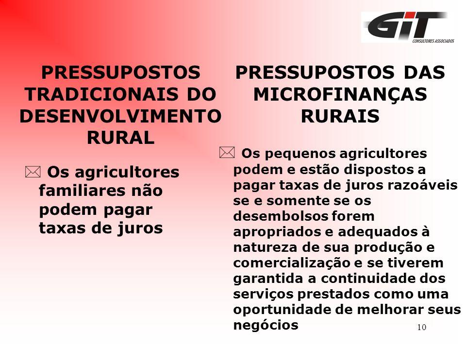 10 PRESSUPOSTOS TRADICIONAIS DO DESENVOLVIMENTO RURAL * Os agricultores familiares não podem pagar taxas de juros PRESSUPOSTOS DAS MICROFINANÇAS RURAI