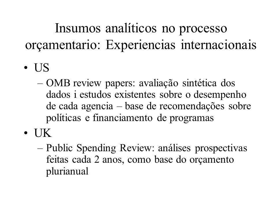 Insumos analíticos no processo orçamentario: Experiencias internacionais US –OMB review papers: avaliação sintética dos dados i estudos existentes sob