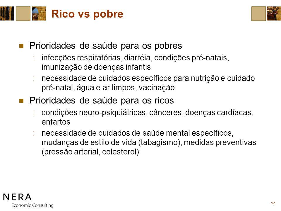 12 Rico vs pobre Prioridades de saúde para os pobres :infecções respiratórias, diarréia, condições pré-natais, imunização de doenças infantis :necessi